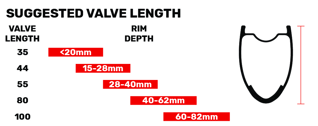 Stans Suggested Valve Length