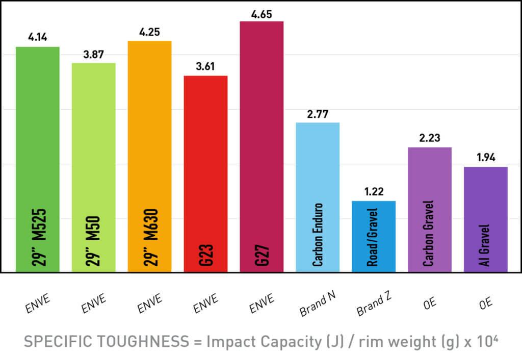 G Series Toughness Comparison