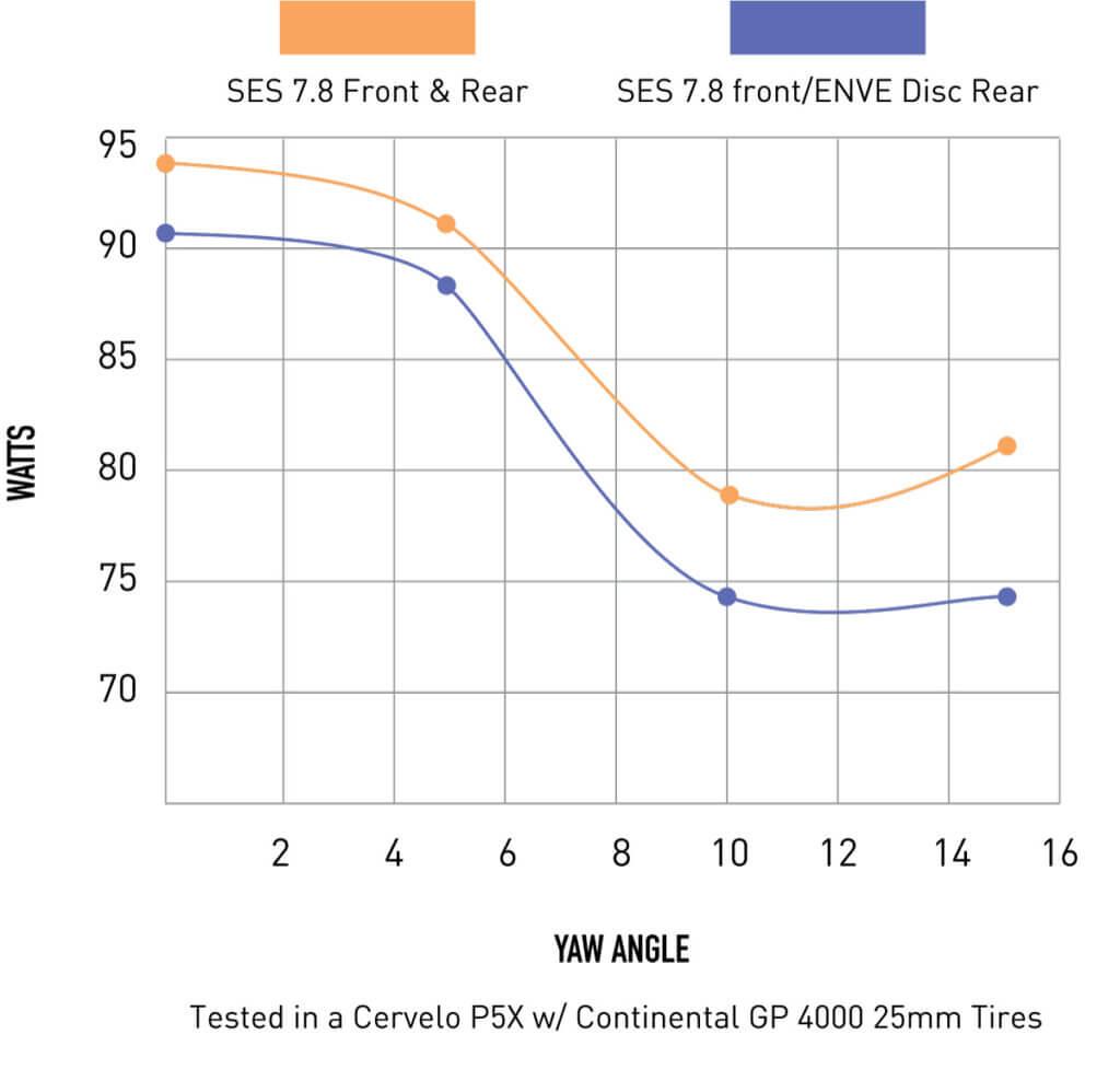 SES Disc Aero Chart