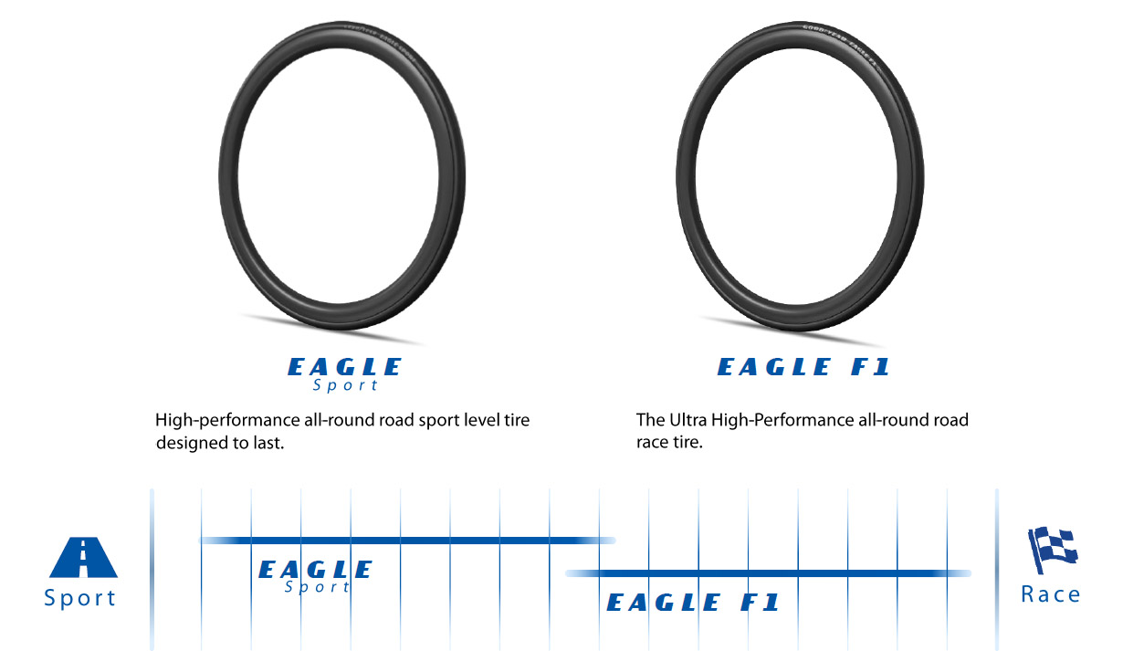 Goodyear - Eagle Sport - Tyre Use
